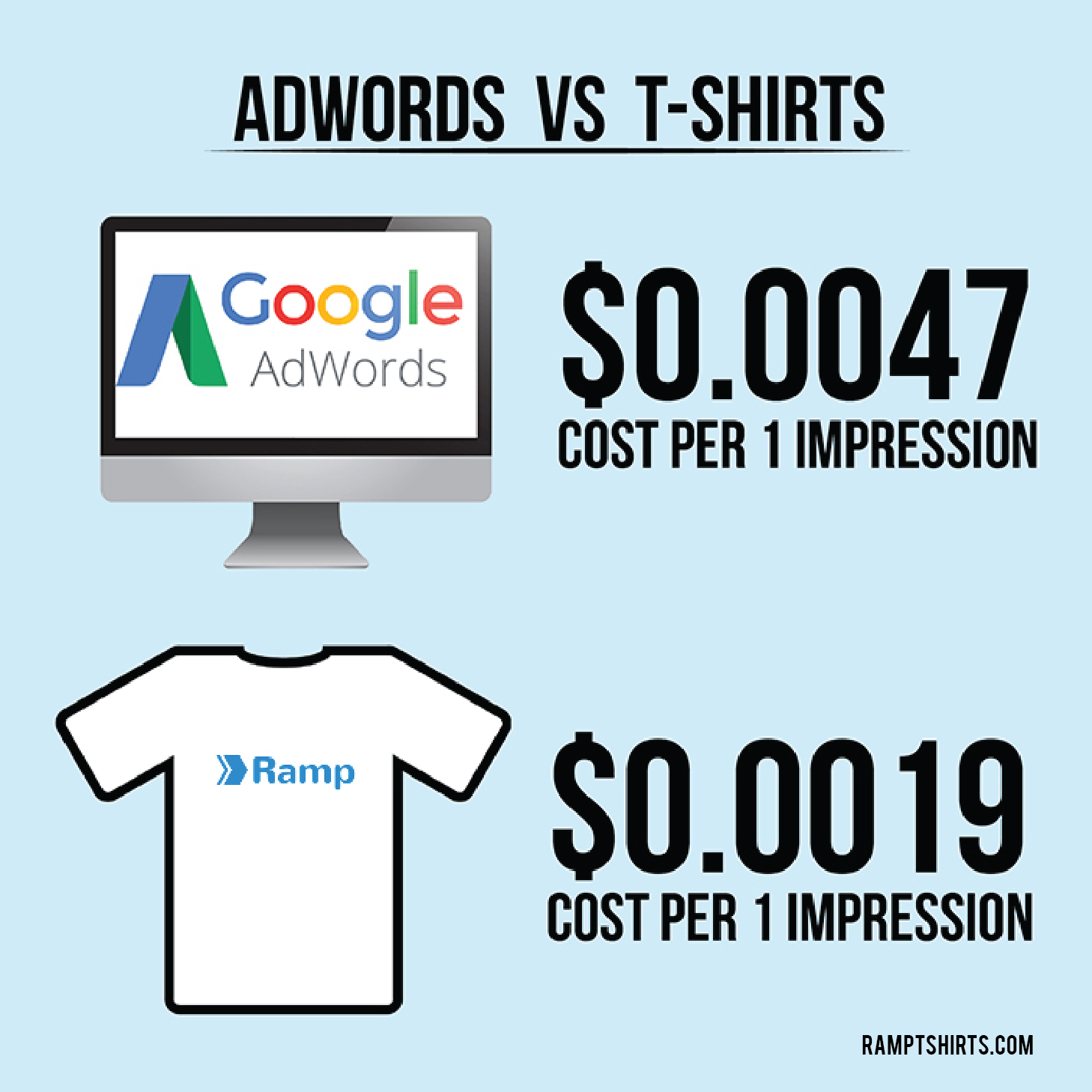Adwords vs customised promotional T-shirts best adwords alternative
