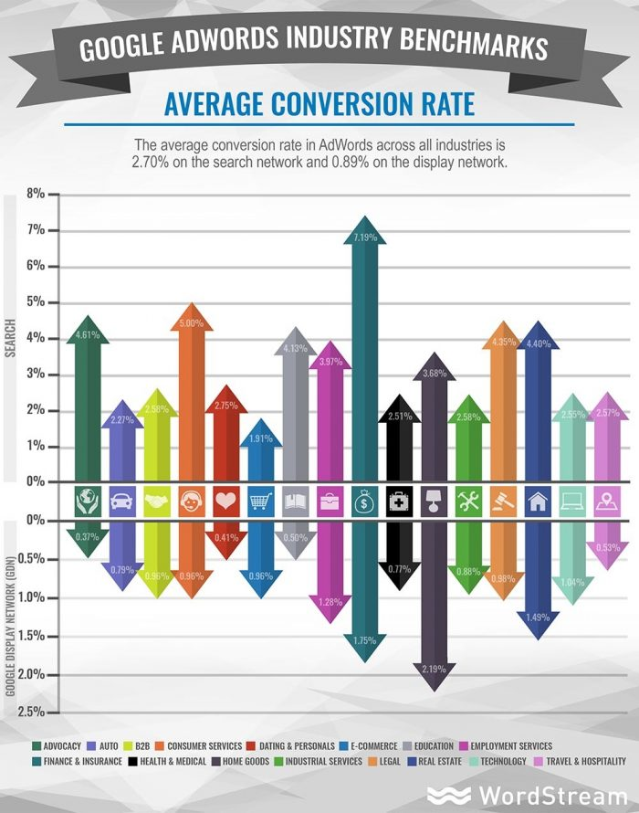 Av. Conversion rate for adwords vs t-shirts best adwords alternative
