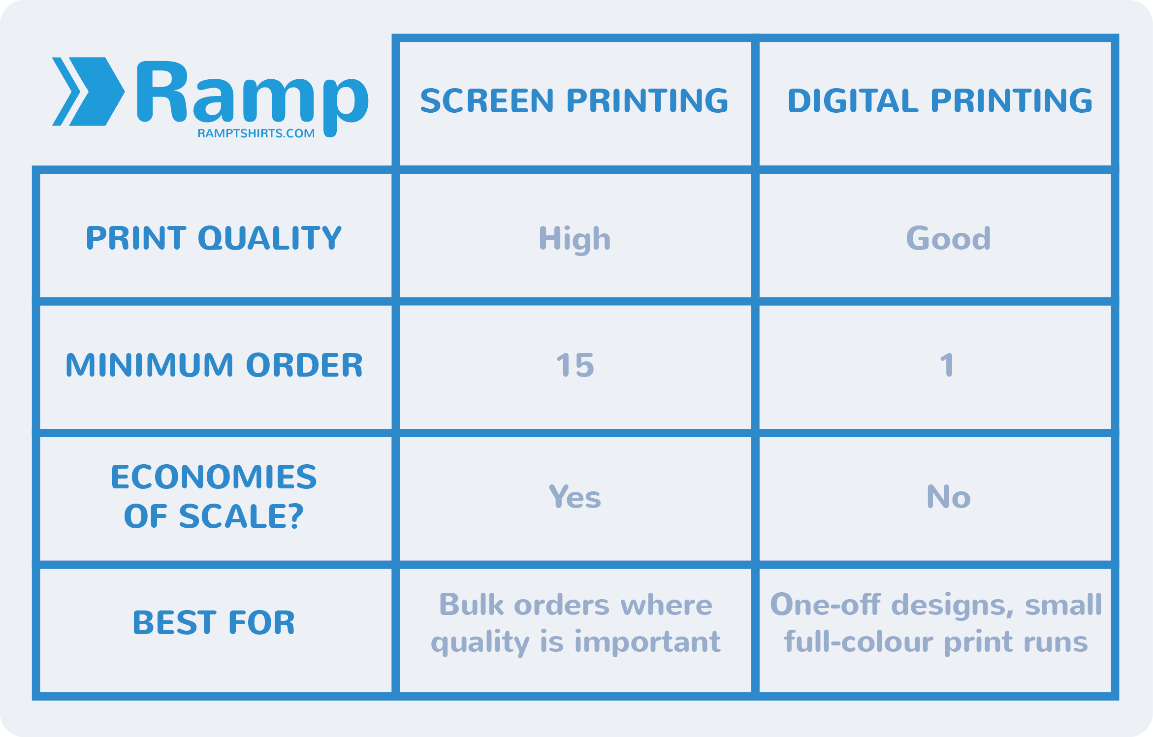 What's the difference? Screen Printing vs Digital Printing | Ramp Blog